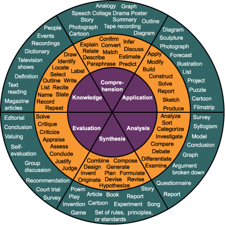 Bloom's Taxonomy Action Verbs Wheel for Learning Objectives